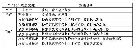 """中建五局土木工程有限公司《""""攻坚党建""""模式介绍》"""